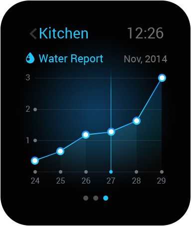 hw-watch-water-reports