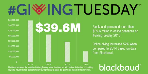 blackbaud-givingtuesday-results