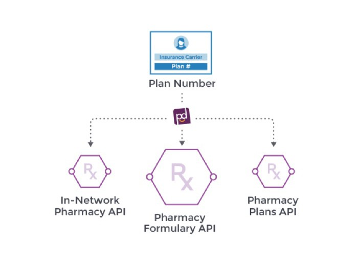 pokitdok-pharmacy-api-feature