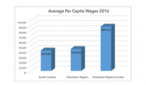charleston-tech-wage-job-growth-2016-feature