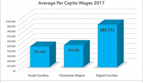 Charleston-Tech-Economy-2017-Wage-Survey-Chart-Feature