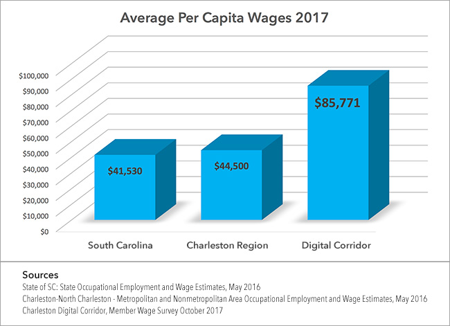 Charleston-Tech-Economy-2017-Wage-Survey-Chart